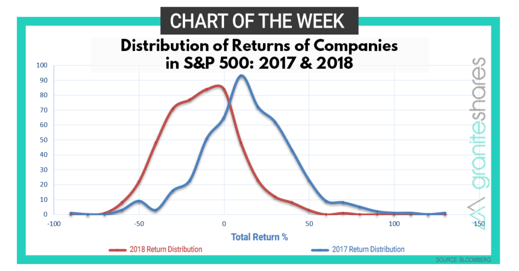 Diversify, Diversify, Diversify – Chart of the Week