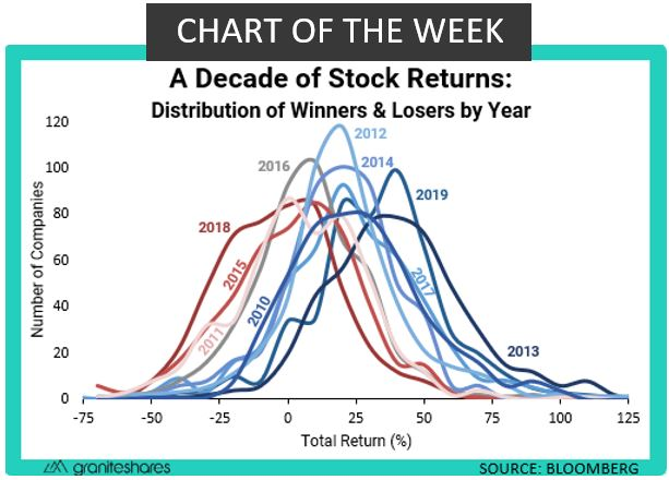 A Decade of Stock Returns: Chart of the Week