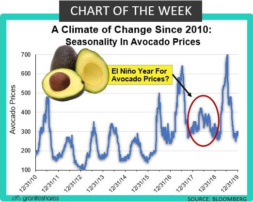 Climate and Avocado Prices: Chart of the Week