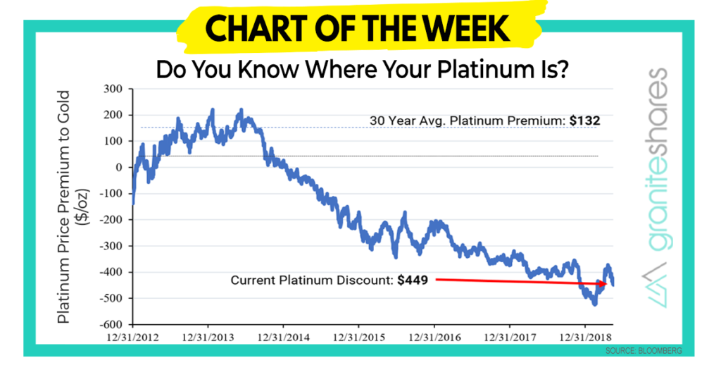 Do You Know Where Your Platinum Is? – Chart of the Week