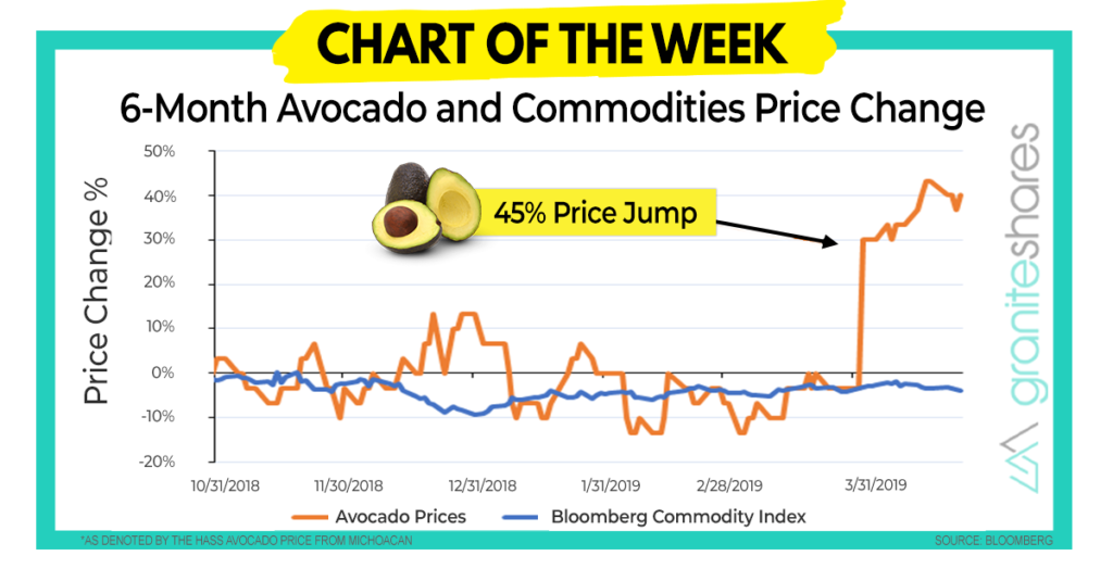 Millennial Avocados- Chart of the Week